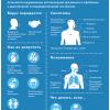 В Министерстве здравоохранения России разработали Памятку для информирования граждан о коронавирусе и необходимых мерах защиты от инфекции.